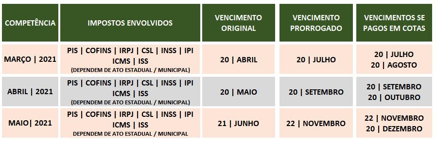 Tabela Sn Prorrogado - Thargo Contabilidade